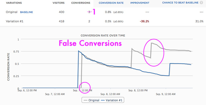 False Optimizely Conversions