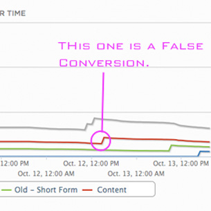 I am currently at 3,715 Visits for the 2nd A/B Split test. Test#1's Winning variation is winning by a long shot.